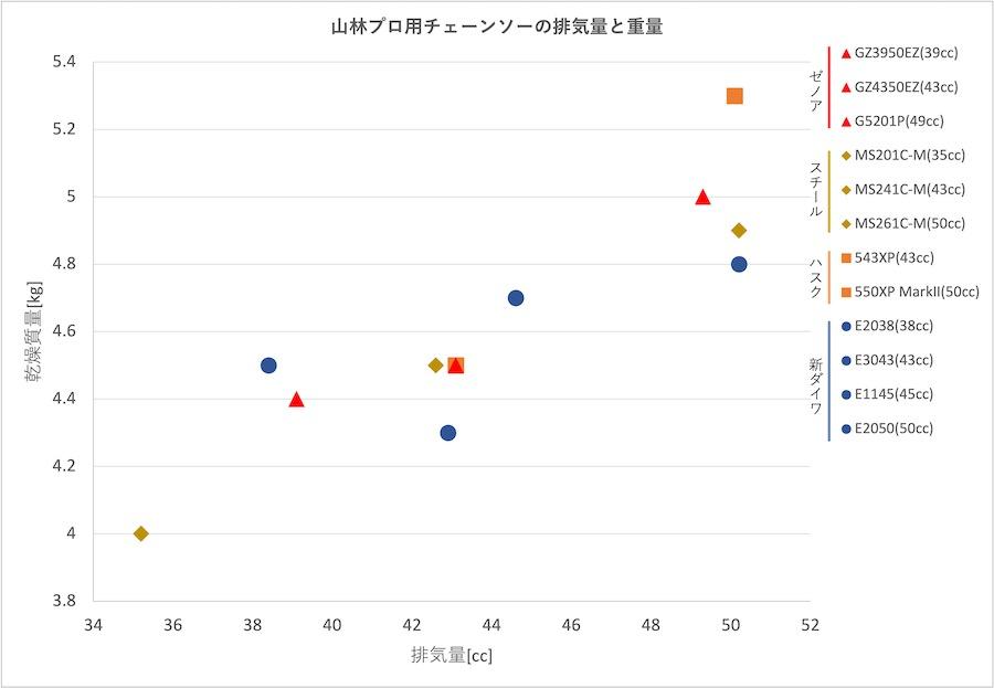 山林プロ用チェーンソーの排気量と重量比較